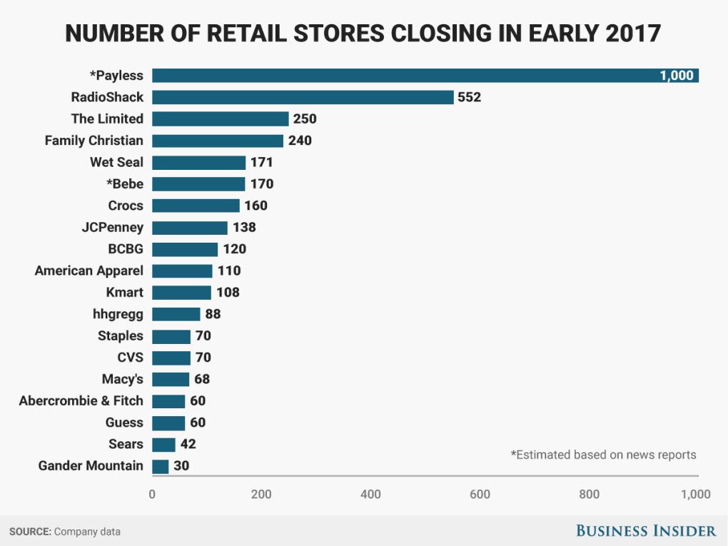 retail-apocalypse-1